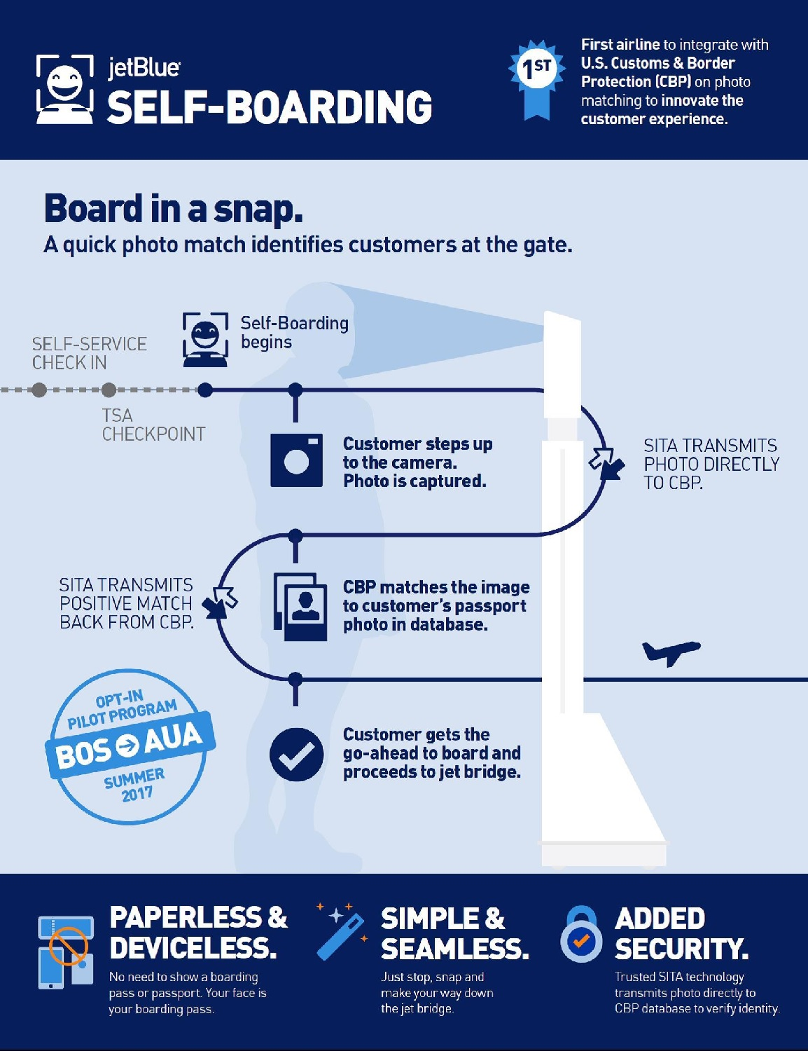 JetBlue - control biometrico de embarque